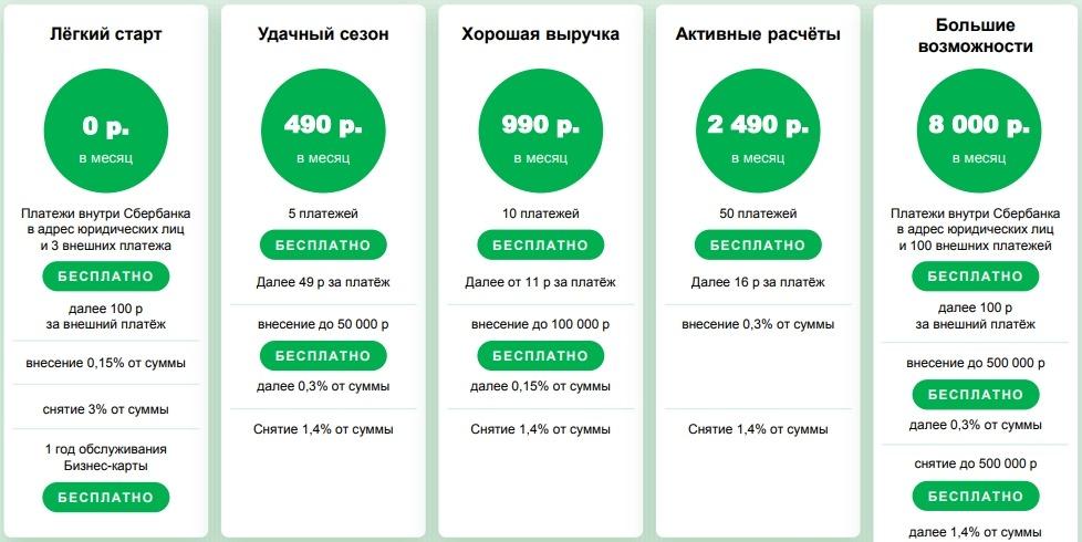 Тарифы на расчетно-кассовое обслуживание в Сбербанке
